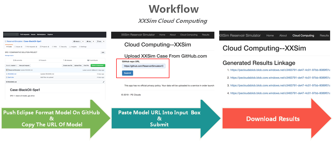 Workflow of XXSim Reservoir Simulation Cloud Computing